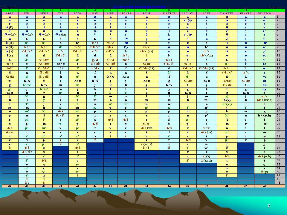 247 TSCHECHISCH Vokale 1O Konsonanten 24 34 Buchstaben 42