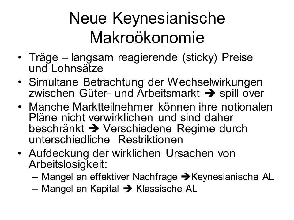 Neue Keynesianische Makroökonomie Träge – langsam reagierende (sticky) Preise und Lohnsätze Simultane Betrachtung der Wechselwirkungen zwischen Güter- und Arbeitsmarkt spill over Manche Marktteilnehmer können ihre notionalen Pläne nicht verwirklichen und sind daher beschränkt Verschiedene Regime durch unterschiedliche Restriktionen Aufdeckung der wirklichen Ursachen von Arbeitslosigkeit: –Mangel an effektiver Nachfrage Keynesianische AL –Mangel an Kapital Klassische AL