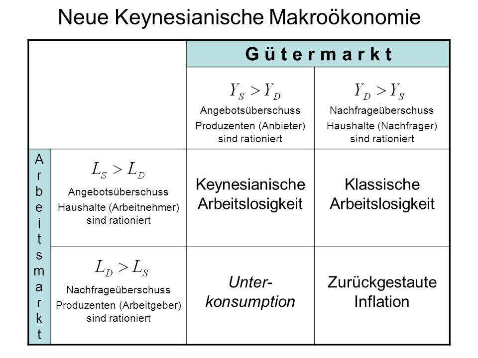 Neue Keynesianische Makroökonomie G ü t e r m a r k t Angebotsüberschuss Produzenten (Anbieter) sind rationiert Nachfrageüberschuss Haushalte (Nachfrager) sind rationiert ArbeitsmarktArbeitsmarkt Angebotsüberschuss Haushalte (Arbeitnehmer) sind rationiert Keynesianische Arbeitslosigkeit Klassische Arbeitslosigkeit Nachfrageüberschuss Produzenten (Arbeitgeber) sind rationiert Unter- konsumption Zurückgestaute Inflation