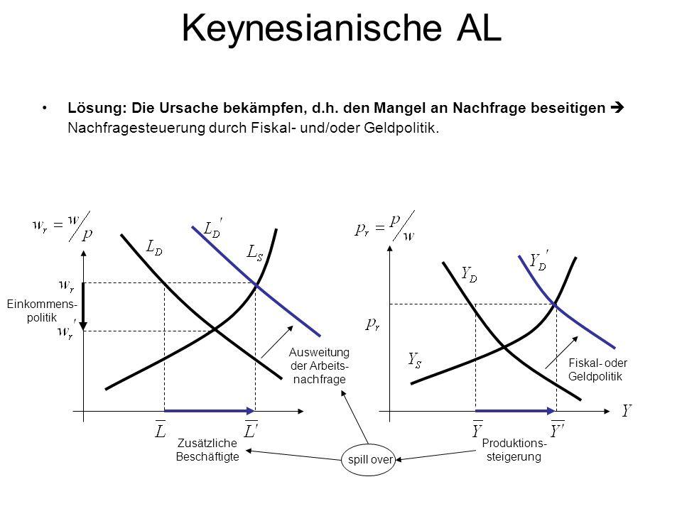 Keynesianische AL Lösung: Die Ursache bekämpfen, d.h.