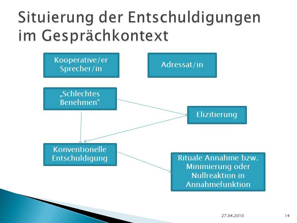 27.04.201014 Kooperative/er Sprecher/in Adressat/in Schlechtes Benehmen Konventionelle Entschuldigung Elizitierung Rituale Annahme bzw.