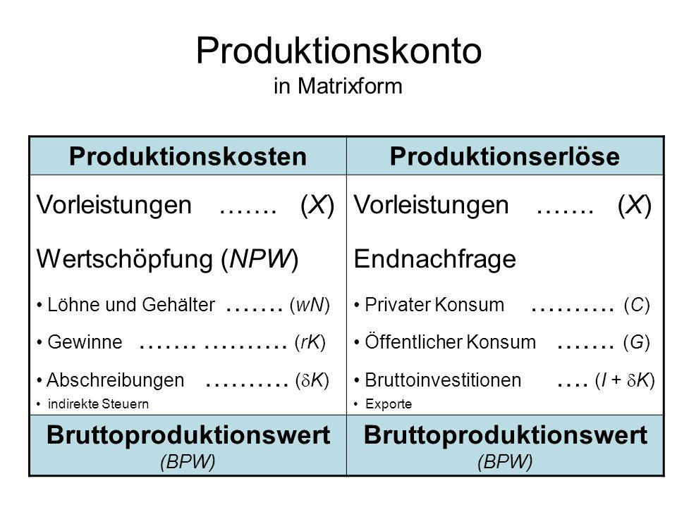 Produktionskonto in Matrixform ProduktionskostenProduktionserlöse Vorleistungen ……. (X) Wertschöpfung (NPW) Löhne und Gehälter ……. (wN) Gewinne ……. ……