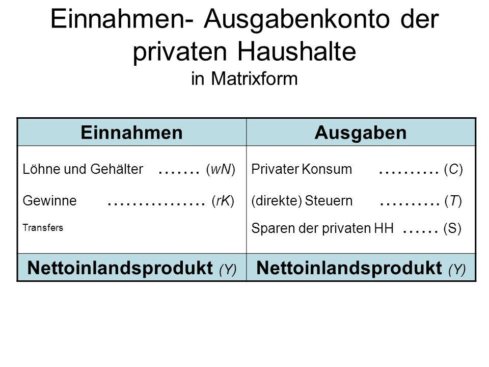 Einnahmen- Ausgabenkonto der privaten Haushalte in Matrixform EinnahmenAusgaben Löhne und Gehälter ……. (wN) Gewinne ……………. (rK) Transfers Privater Kon