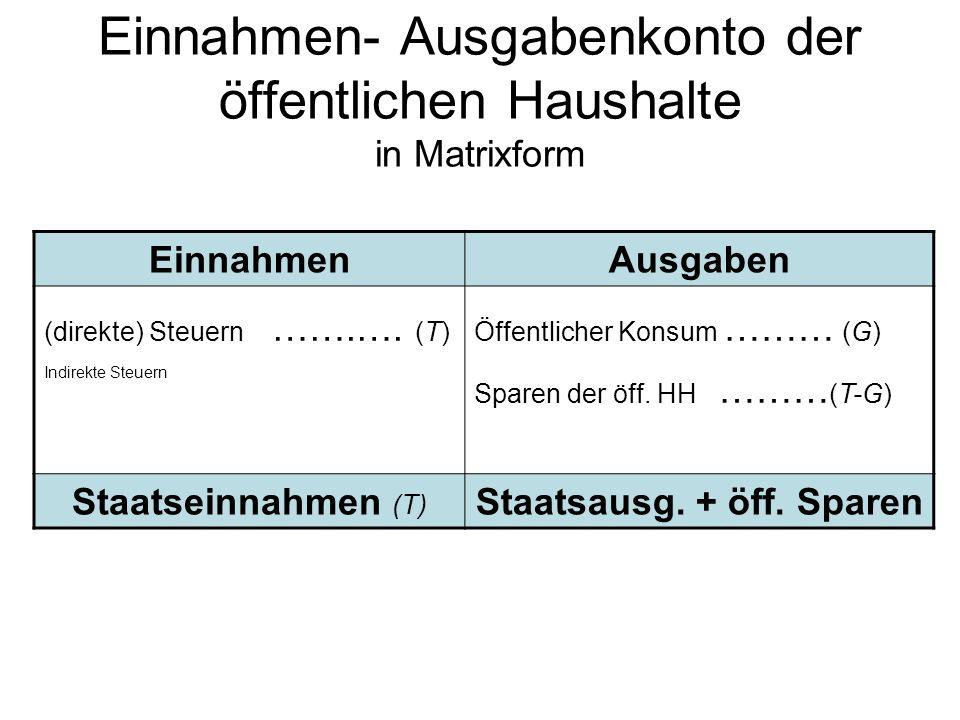 Einnahmen- Ausgabenkonto der öffentlichen Haushalte in Matrixform EinnahmenAusgaben (direkte) Steuern …….…. (T) Indirekte Steuern Öffentlicher Konsum