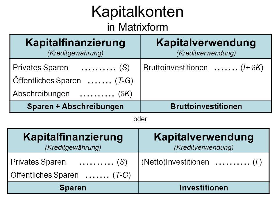 Kapitalkonten in Matrixform Kapitalfinanzierung (Kreditgewährung) Kapitalverwendung (Kreditverwendung) Privates Sparen ………. (S) Öffentliches Sparen ……