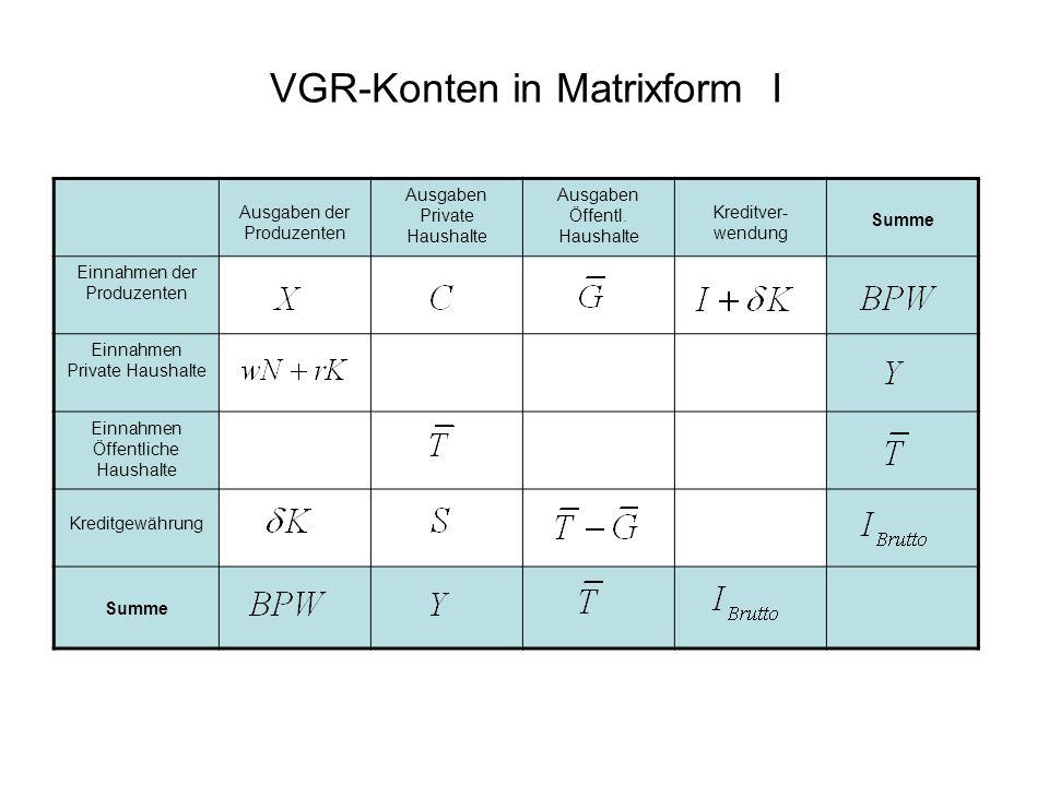 VGR-Konten in Matrixform I Ausgaben der Produzenten Ausgaben Private Haushalte Ausgaben Öffentl. Haushalte Kreditver- wendung Summe Einnahmen der Prod