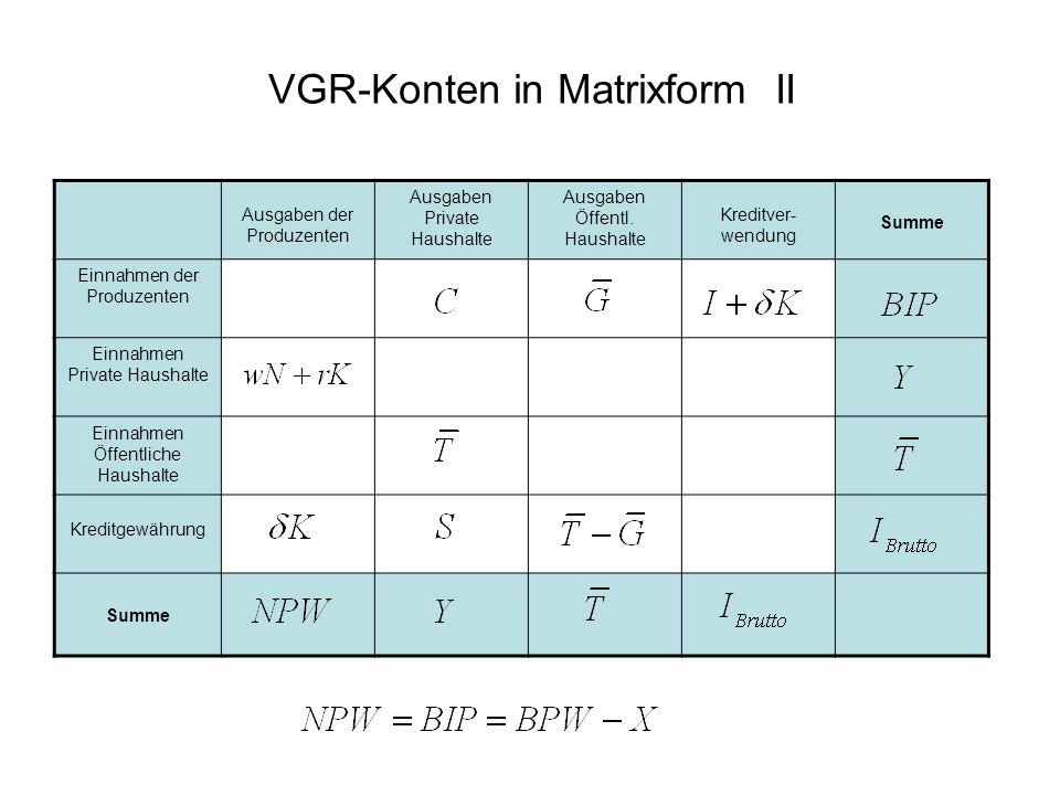 VGR-Konten in Matrixform II Ausgaben der Produzenten Ausgaben Private Haushalte Ausgaben Öffentl. Haushalte Kreditver- wendung Summe Einnahmen der Pro