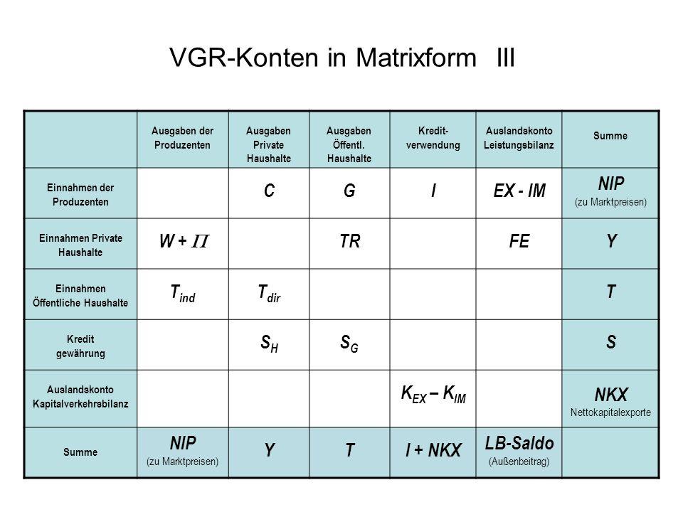 VGR-Konten in Matrixform III Ausgaben der Produzenten Ausgaben Private Haushalte Ausgaben Öffentl. Haushalte Kredit- verwendung Auslandskonto Leistung
