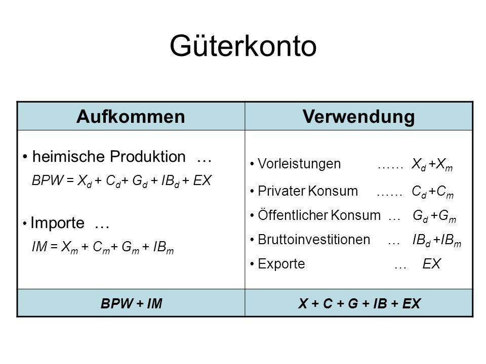 Güterkonto AufkommenVerwendung heimische Produktion … BPW = X d + C d + G d + IB d + EX Importe … IM = X m + C m + G m + IB m Vorleistungen …… X d +X m Privater Konsum …… C d +C m Öffentlicher Konsum … G d +G m Bruttoinvestitionen … IB d +IB m Exporte … EX BPW + IMX + C + G + IB + EX