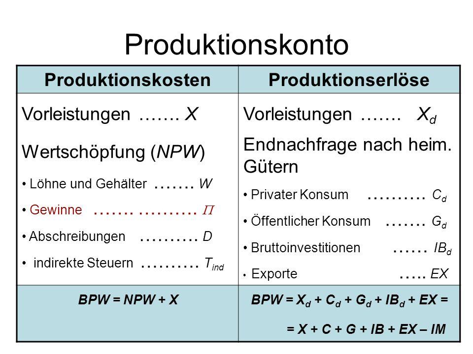 Produktionskonto ProduktionskostenProduktionserlöse Vorleistungen ……. X Wertschöpfung (NPW) Löhne und Gehälter ……. W Gewinne ……. ………. Abschreibungen …