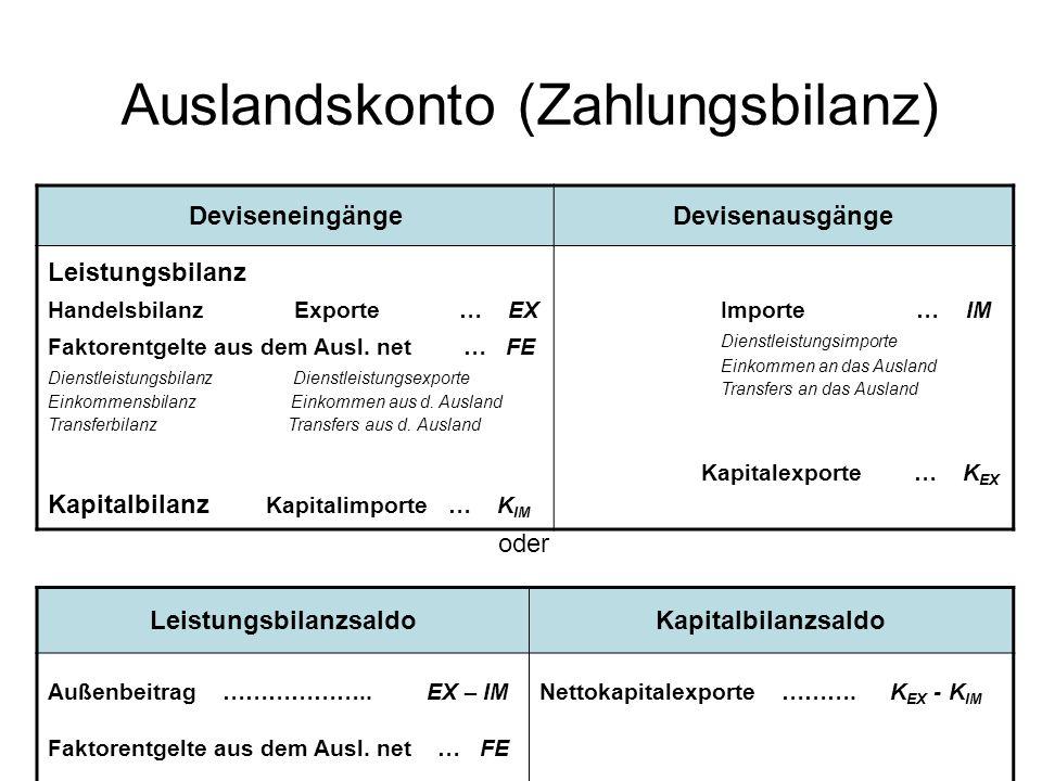 Auslandskonto (Zahlungsbilanz) DeviseneingängeDevisenausgänge Leistungsbilanz Handelsbilanz Exporte … EX Faktorentgelte aus dem Ausl. net … FE Dienstl