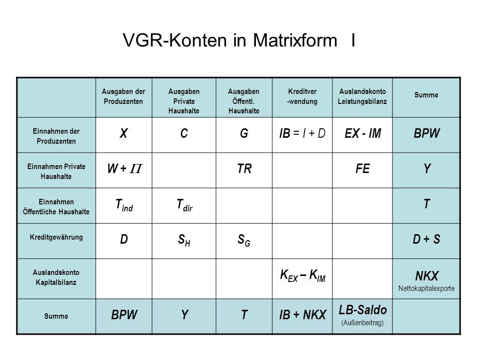 VGR-Konten in Matrixform I Ausgaben der Produzenten Ausgaben Private Haushalte Ausgaben Öffentl. Haushalte Kreditver -wendung Auslandskonto Leistungsb