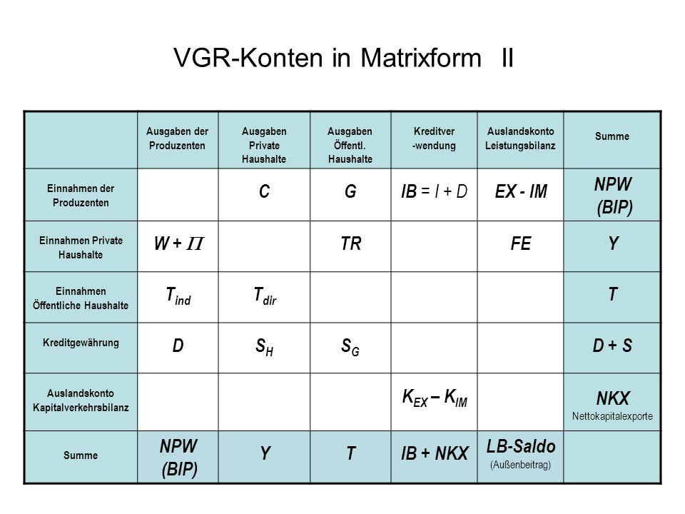 VGR-Konten in Matrixform II Ausgaben der Produzenten Ausgaben Private Haushalte Ausgaben Öffentl. Haushalte Kreditver -wendung Auslandskonto Leistungs