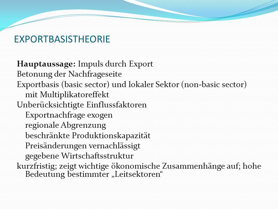 EXPORTBASISTHEORIE Hauptaussage: Impuls durch Export Betonung der Nachfrageseite Exportbasis (basic sector) und lokaler Sektor (non-basic sector) mit
