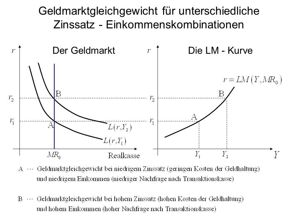 Der GeldmarktDie LM - Kurve Geldmarktgleichgewicht für unterschiedliche Zinssatz - Einkommenskombinationen