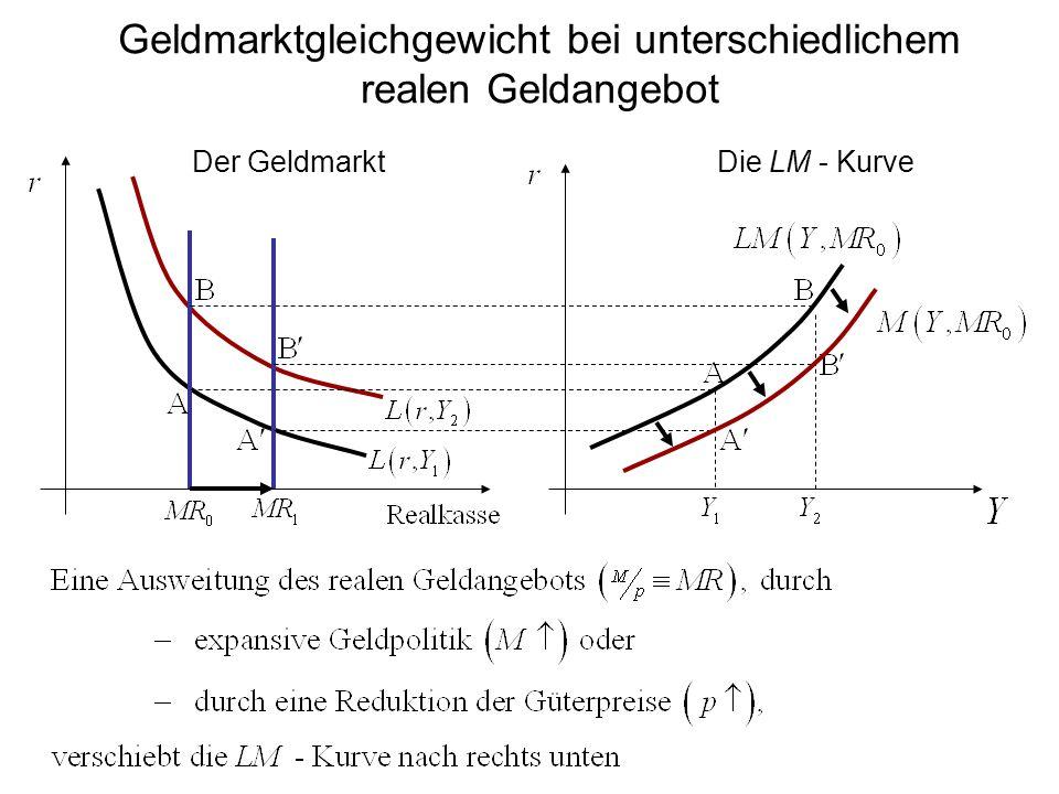 Der GeldmarktDie LM - Kurve Geldmarktgleichgewicht bei unterschiedlichem realen Geldangebot