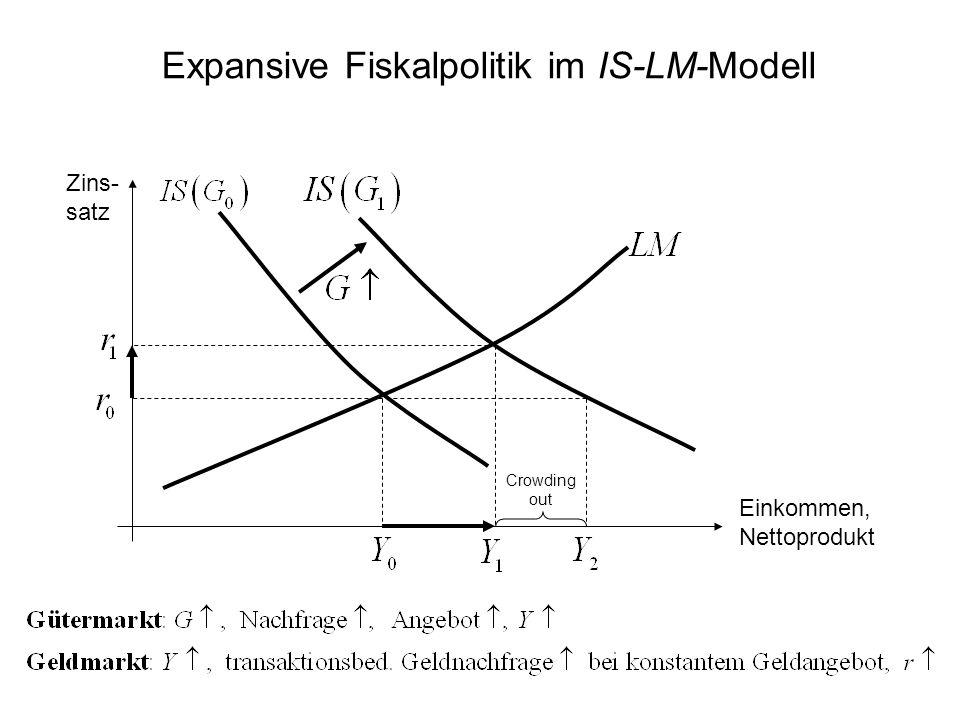 Expansive Fiskalpolitik im IS-LM-Modell Crowding out Zins- satz Einkommen, Nettoprodukt