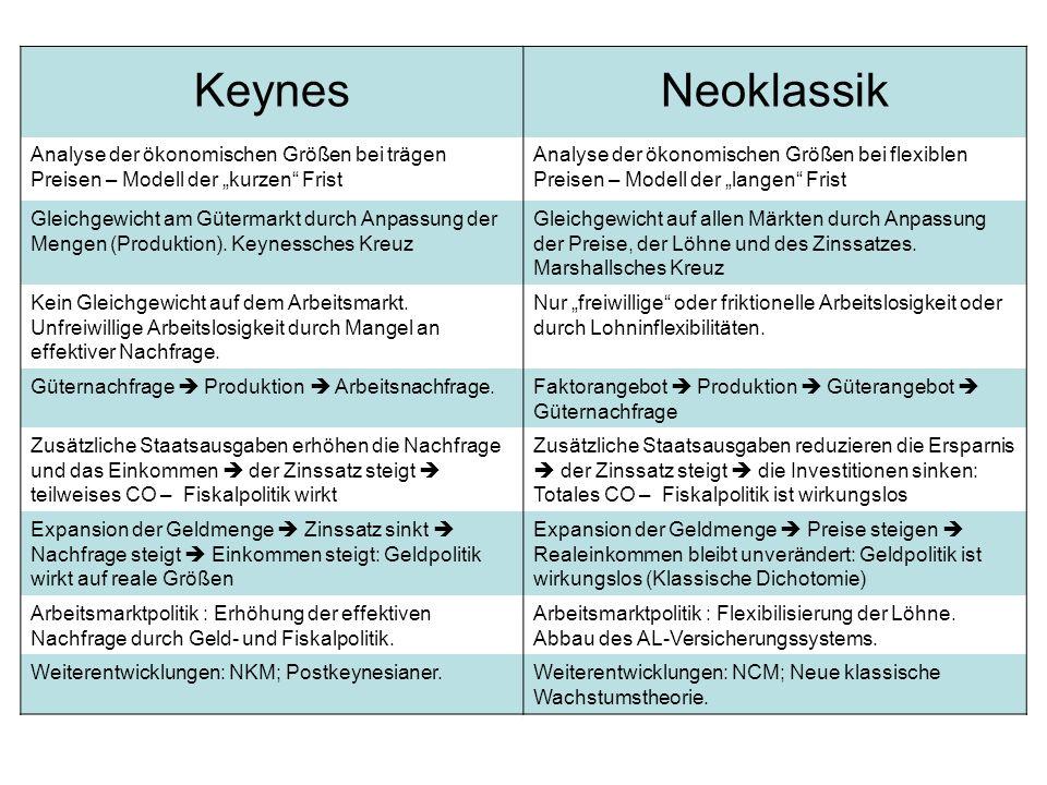 KeynesNeoklassik Analyse der ökonomischen Größen bei trägen Preisen – Modell der kurzen Frist Analyse der ökonomischen Größen bei flexiblen Preisen –