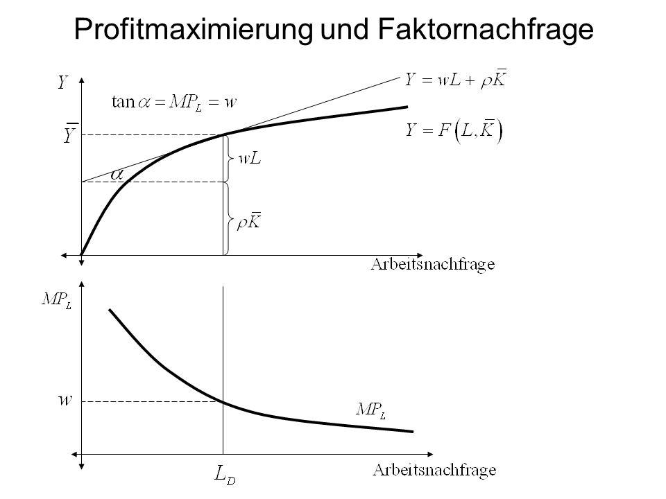 Profitmaximierung und Faktornachfrage