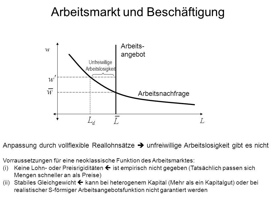 Arbeitsmarkt und Beschäftigung Arbeits- angebot Arbeitsnachfrage Anpassung durch vollflexible Reallohnsätze unfreiwillige Arbeitslosigkeit gibt es nicht Vorraussetzungen für eine neoklassische Funktion des Arbeitsmarktes: (i)Keine Lohn- oder Preisrigiditäten ist empirisch nicht gegeben (Tatsächlich passen sich Mengen schneller an als Preise) (ii)Stabiles Gleichgewicht kann bei heterogenem Kapital (Mehr als ein Kapitalgut) oder bei realistischer S-förmiger Arbeitsangebotsfunktion nicht garantiert werden Unfreiwillige Arbeitslosigkeit