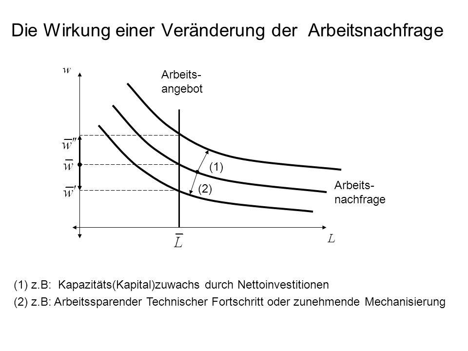 Die Wirkung einer Veränderung der Arbeitsnachfrage Arbeits- angebot Arbeits- nachfrage (1) (2) (1)z.B: Kapazitäts(Kapital)zuwachs durch Nettoinvestitionen (2)z.B: Arbeitssparender Technischer Fortschritt oder zunehmende Mechanisierung