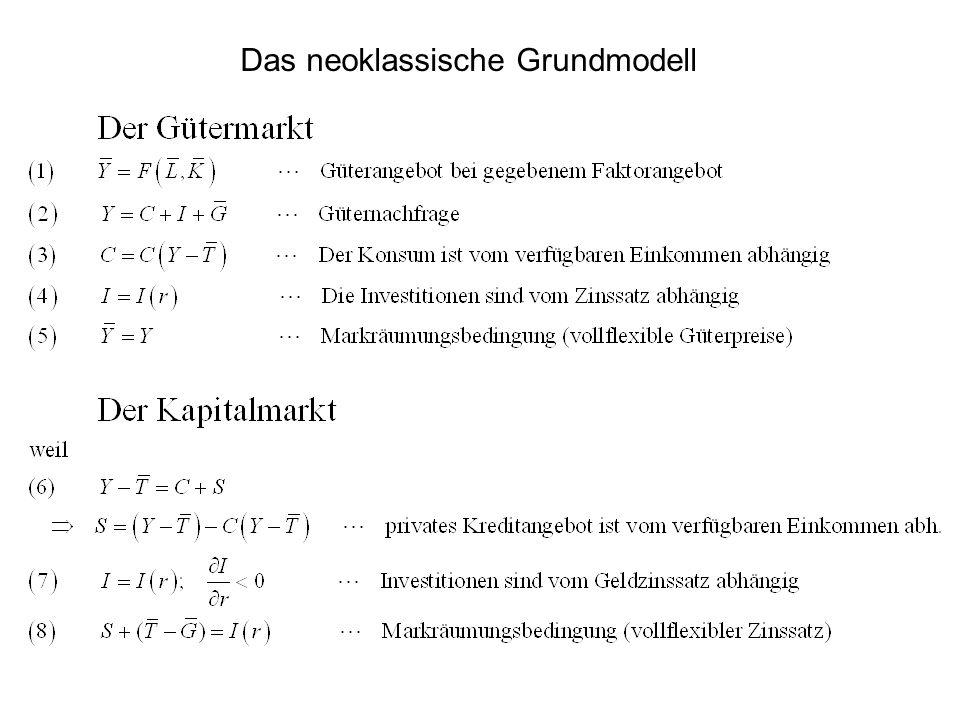 Das neoklassische Grundmodell
