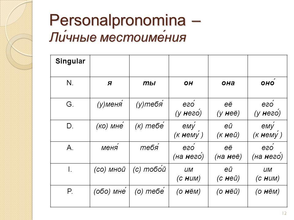 Personalpronomina – Ли́чные местоиме́ния Singular N.ятыононаоно́ G.(у)меня́(у)тебя́его́ (у него́) её (у неё) его́ (у него́) D.(ко) мне́(к) тебе́ему (к нему ) ей (к ней) ему (к нему ) A.меня́тебя́его́ (на него́) её (на неё) его́ (на него́) I.(со) мной(с) тобо́йим (с ним) ей (с ней) им (с ним) P.(обо) мне́(о) тебе́(о нём)(о нёй)(о нём) 12
