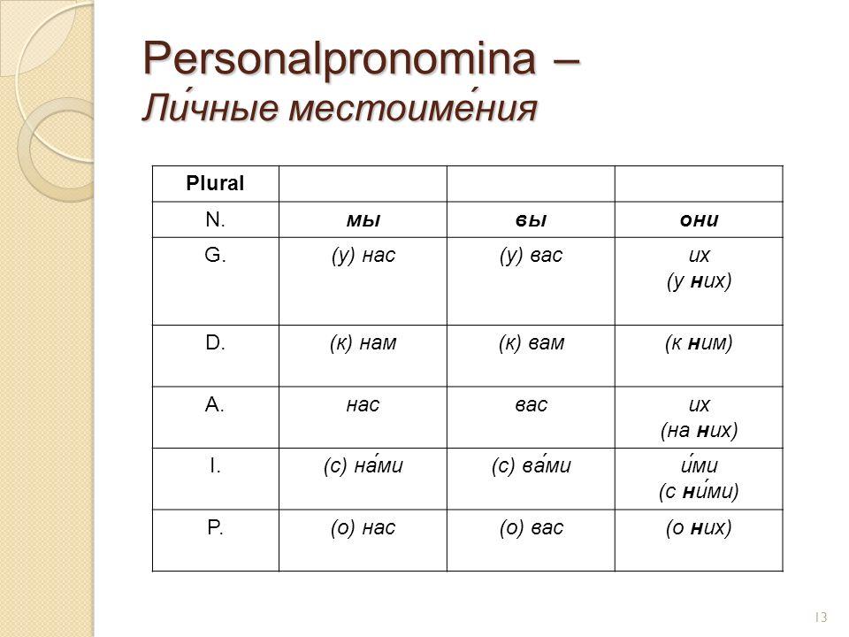 Personalpronomina – Ли́чные местоиме́ния Plural N.мывыони G.(у) нас(у) васих (у них) D.(к) нам(к) вам(к ним) A.насвасих (на них) I.(с) на́ми(с) ва́мии́ми (с ни́ми) P.(о) нас(о) вас(о них) 13