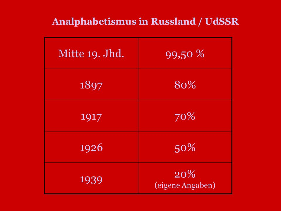 Mitte 19. Jhd.99,50 % 189780% 191770% 192650% 1939 20% (eigene Angaben) Analphabetismus in Russland / UdSSR