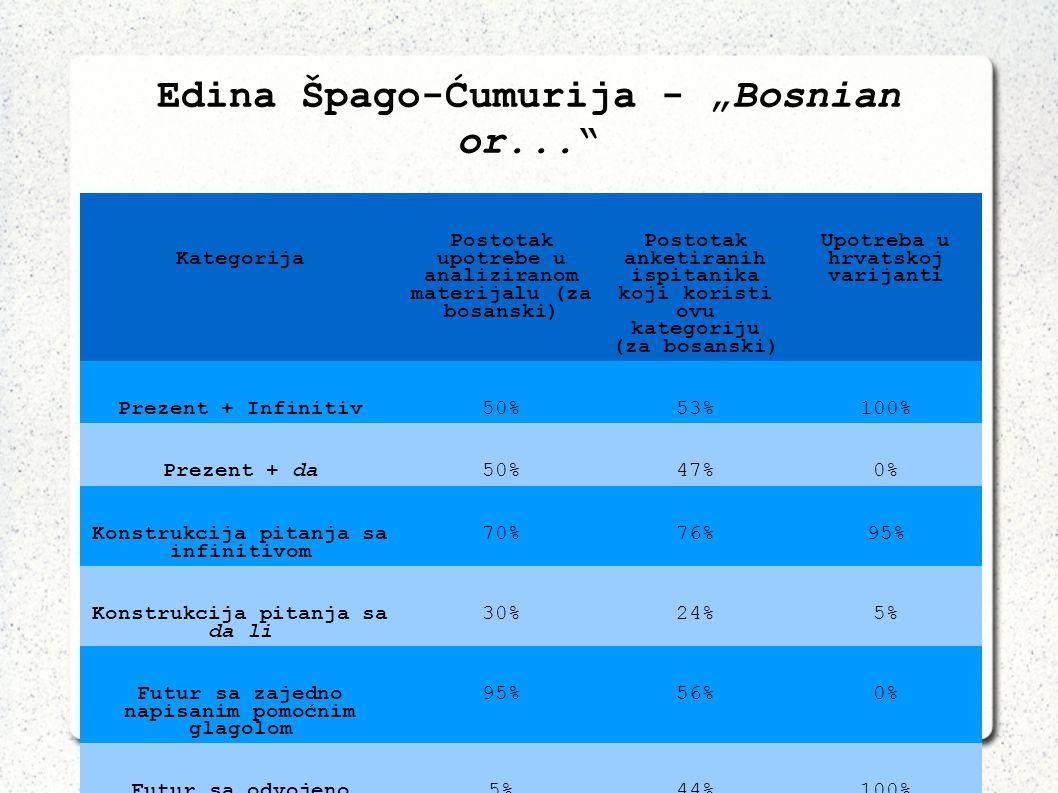 19 Edina Špago-Ćumurija - Bosnian or... (Špago-Ćumurija 2009: 442) Kategorija Postotak upotrebe u analiziranom materijalu (za bosanski) Postotak anket
