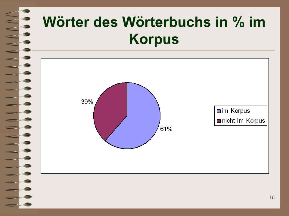 16 Wörter des Wörterbuchs in % im Korpus
