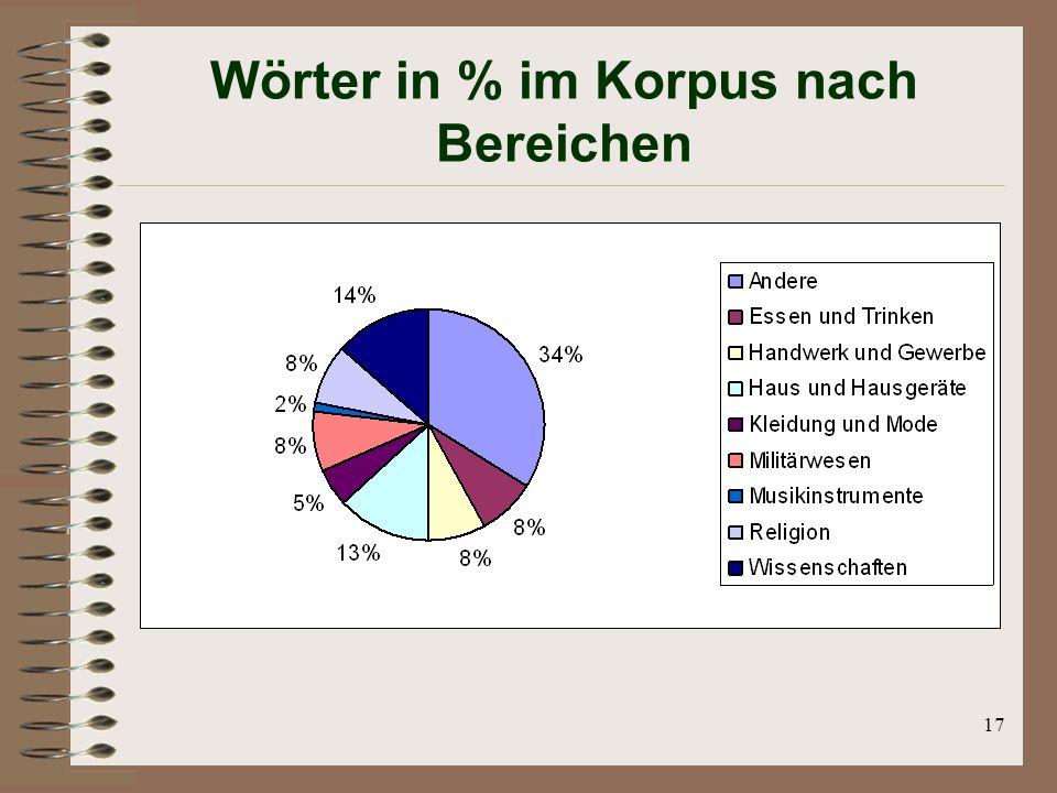 17 Wörter in % im Korpus nach Bereichen