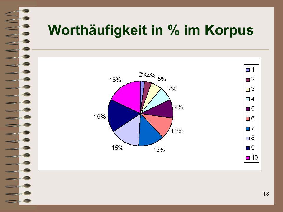 18 Worthäufigkeit in % im Korpus