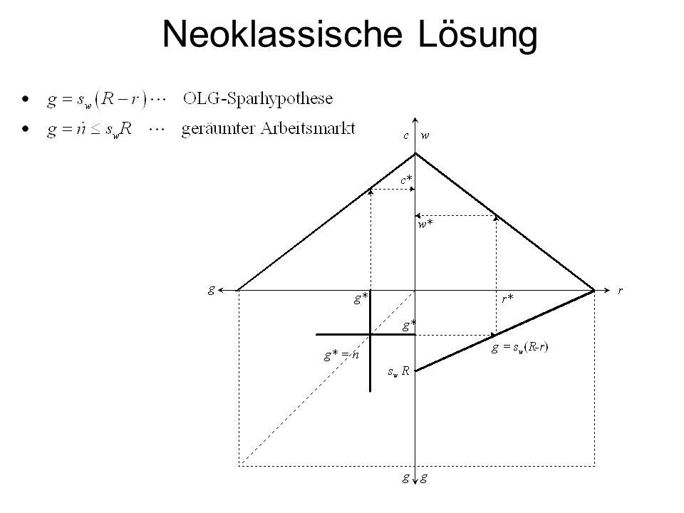 Neoklassische Lösung