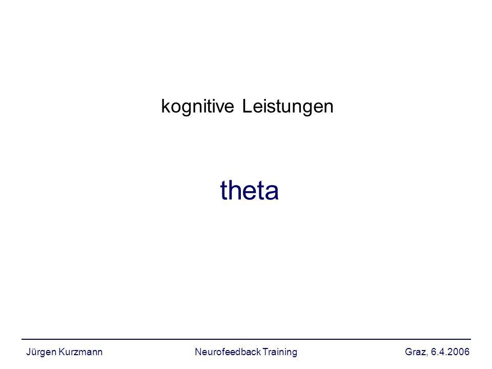 Graz, 6.4.2006Jürgen KurzmannNeurofeedback Training theta kognitive Leistungen