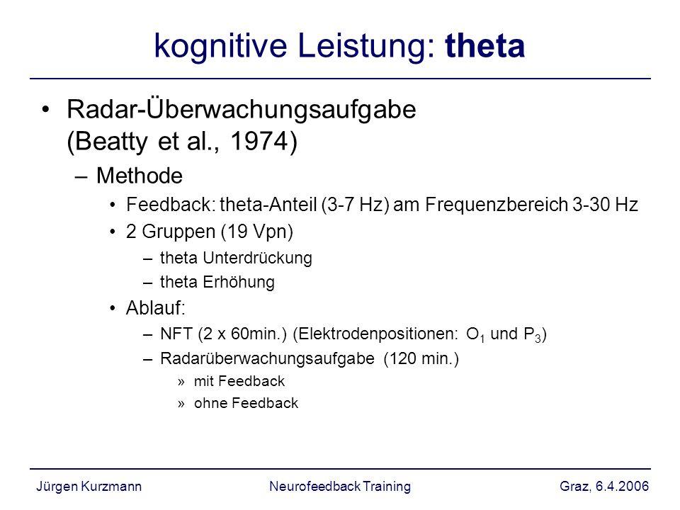 Graz, 6.4.2006Jürgen KurzmannNeurofeedback Training kognitive Leistung: theta Radar-Überwachungsaufgabe (Beatty et al., 1974) –Methode Feedback: theta