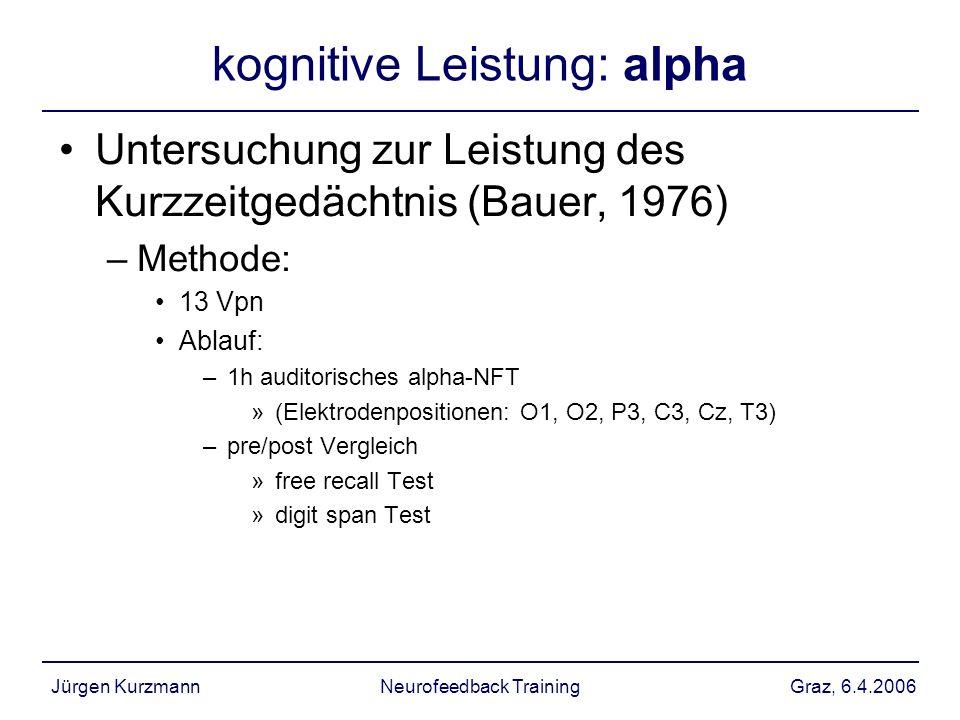 Graz, 6.4.2006Jürgen KurzmannNeurofeedback Training kognitive Leistung: alpha Untersuchung zur Leistung des Kurzzeitgedächtnis (Bauer, 1976) –Methode: