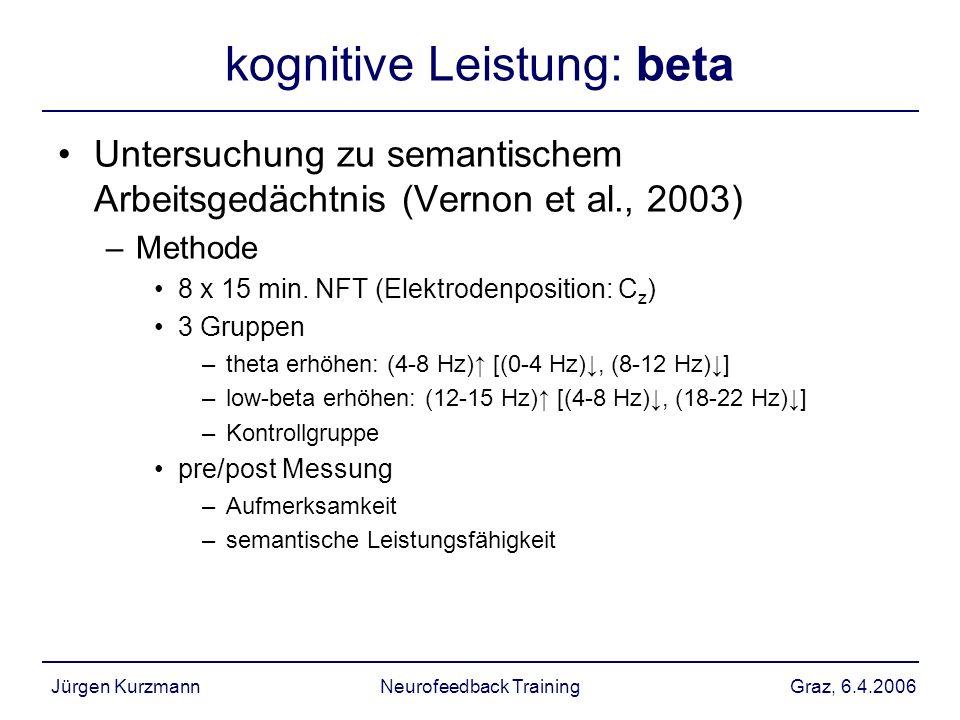 Graz, 6.4.2006Jürgen KurzmannNeurofeedback Training kognitive Leistung: beta Untersuchung zu semantischem Arbeitsgedächtnis (Vernon et al., 2003) –Met