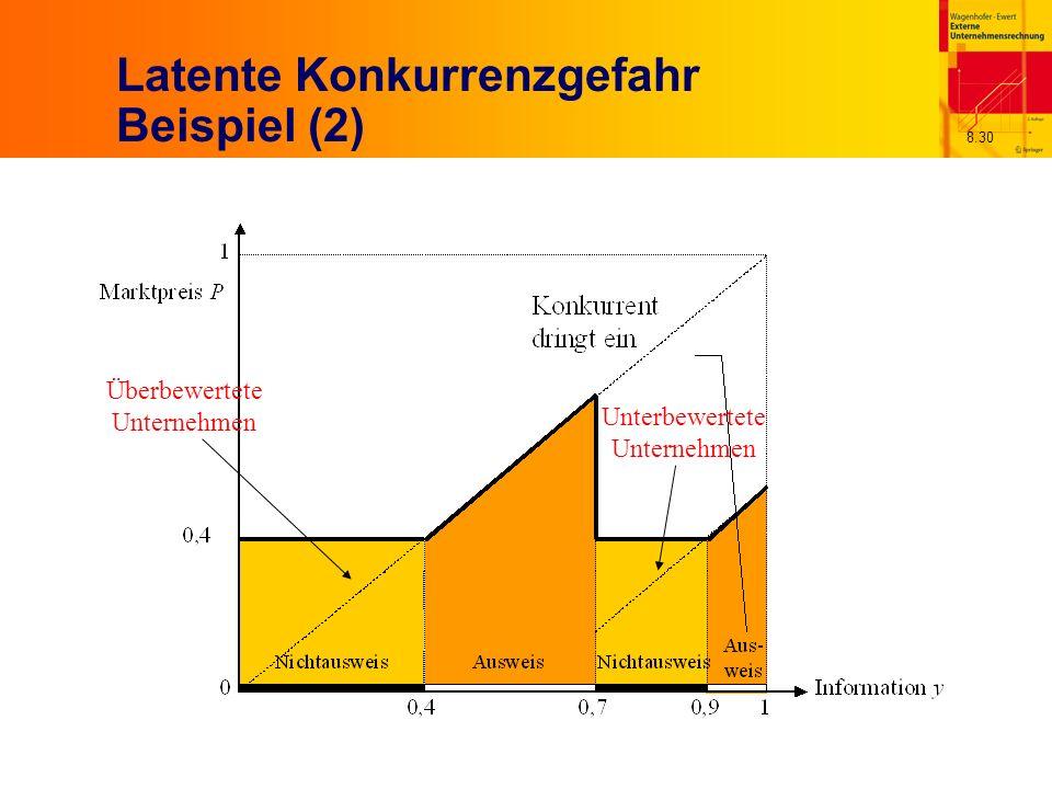 8.30 Latente Konkurrenzgefahr Beispiel (2) Überbewertete Unternehmen Unterbewertete Unternehmen