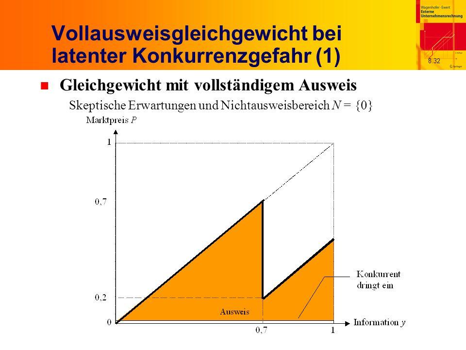 8.32 Vollausweisgleichgewicht bei latenter Konkurrenzgefahr (1) n Gleichgewicht mit vollständigem Ausweis Skeptische Erwartungen und Nichtausweisbereich N = {0}