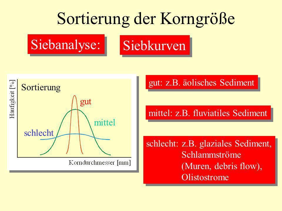 mittel Sortierung der Korngröße Siebanalyse: Siebkurven Sortierung gut schlecht gut: z.B. äolisches Sediment mittel: z.B. fluviatiles Sediment schlech