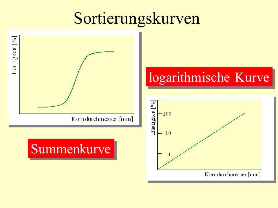 Sortierungskurven Summenkurve logarithmische Kurve