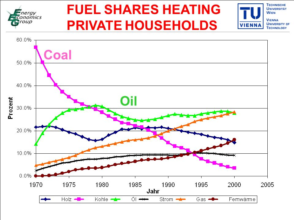 Titelmasterformat durch Klicken bearbeiten Textmasterformate durch Klicken bearbeiten Zweite Ebene Dritte Ebene Vierte Ebene Fünfte Ebene 5 FUEL SHARES HEATING PRIVATE HOUSEHOLDS Coal Oil