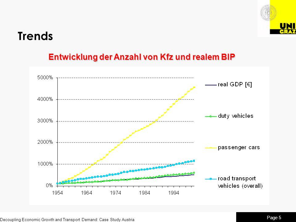 Decoupling Economic Growth and Transport Demand: Case Study Austria Page 5 Trends Entwicklung der Anzahl von Kfz und realem BIP