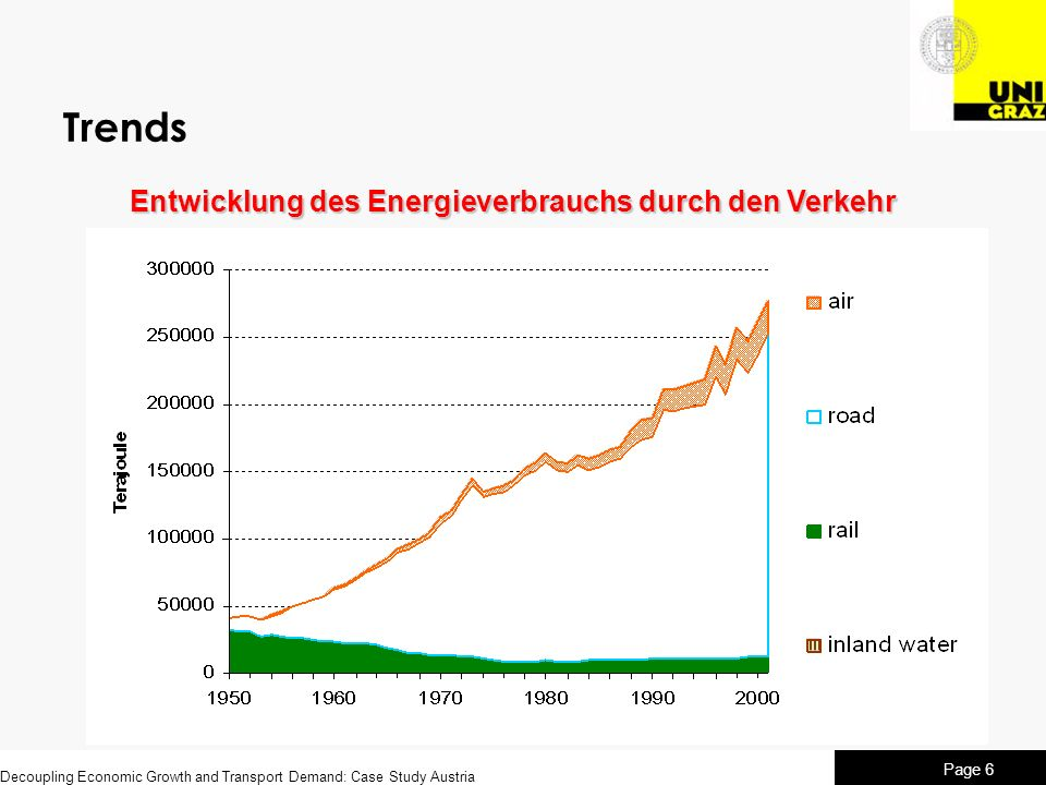 Decoupling Economic Growth and Transport Demand: Case Study Austria Page 6 Trends Entwicklung des Energieverbrauchs durch den Verkehr
