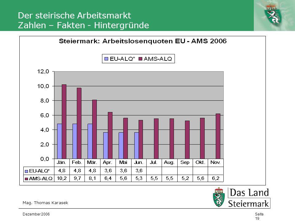 Autor Der steirische Arbeitsmarkt Zahlen – Fakten - Hintergründe Mag. Thomas Karasek Seite 19 Dezember 2006