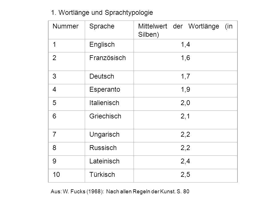 NummerSpracheMittelwert der Wortlänge (in Silben) 1Englisch1,4 2Französisch1,6 3Deutsch1,7 4Esperanto1,9 5Italienisch2,0 6Griechisch2,1 7Ungarisch2,2