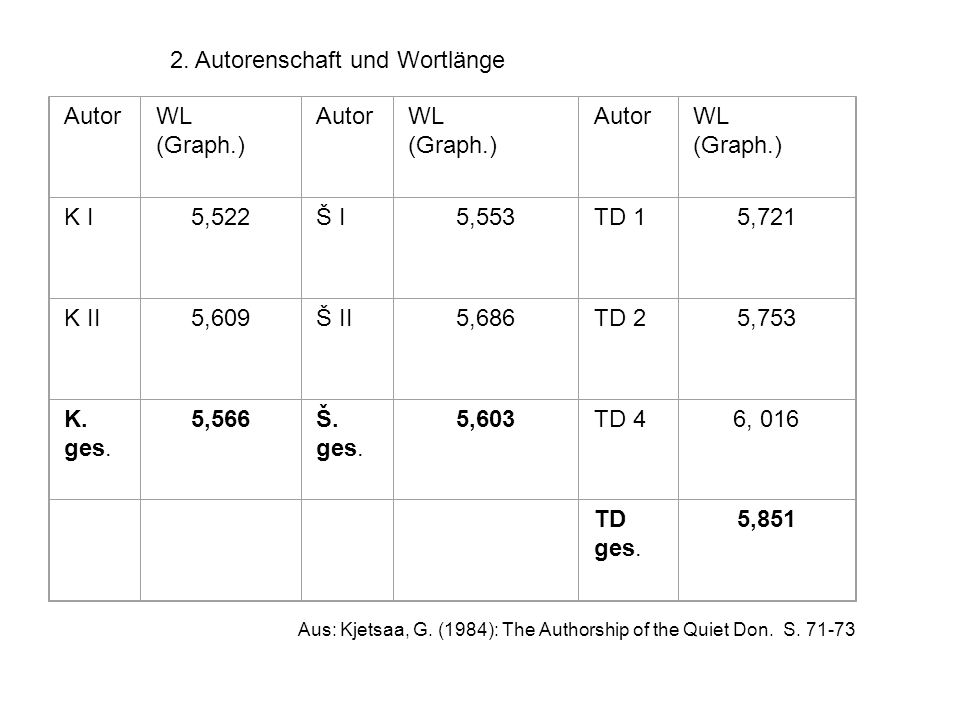 2. Autorenschaft und Wortlänge AutorWL (Graph.) AutorWL (Graph.) AutorWL (Graph.) K I5,522Š I5,553TD 15,721 K II5,609Š II5,686TD 25,753 K. ges. 5,566Š