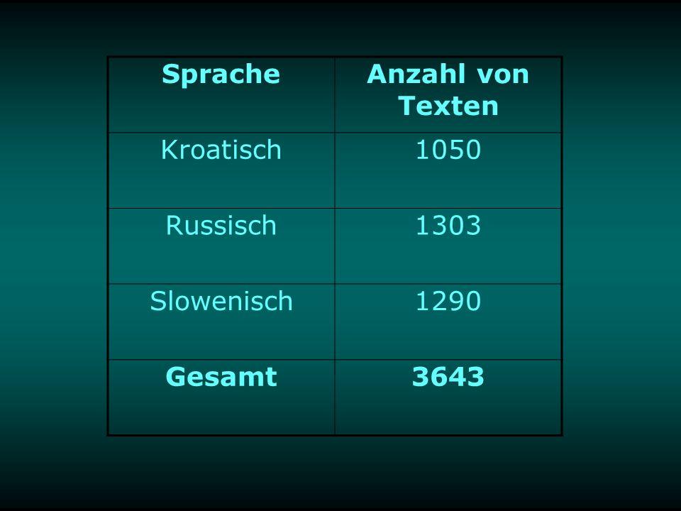 SpracheAnzahl von Texten Kroatisch1050 Russisch1303 Slowenisch1290 Gesamt3643