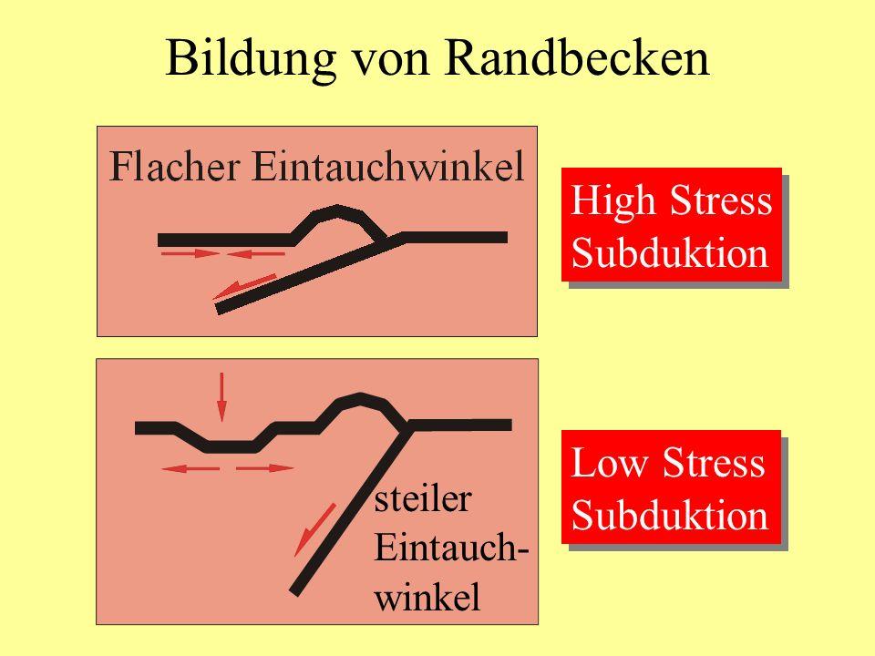 steiler Eintauch- winkel Bildung von Randbecken High Stress Subduktion High Stress Subduktion Low Stress Subduktion Low Stress Subduktion